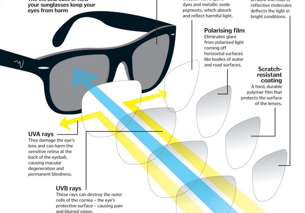 Γυαλιά ηλίου: όλα όσα πρέπει να ξέρετε πριν την παραλία
